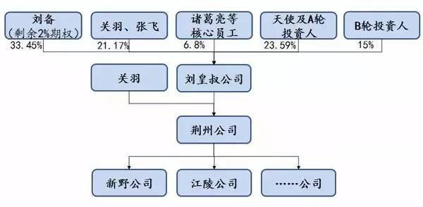 股权结构4