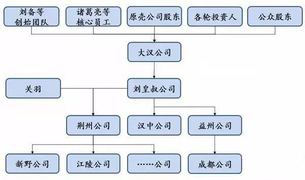 股权结构7