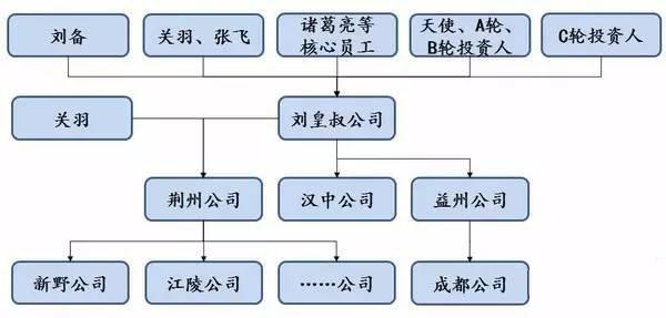 股权结构6