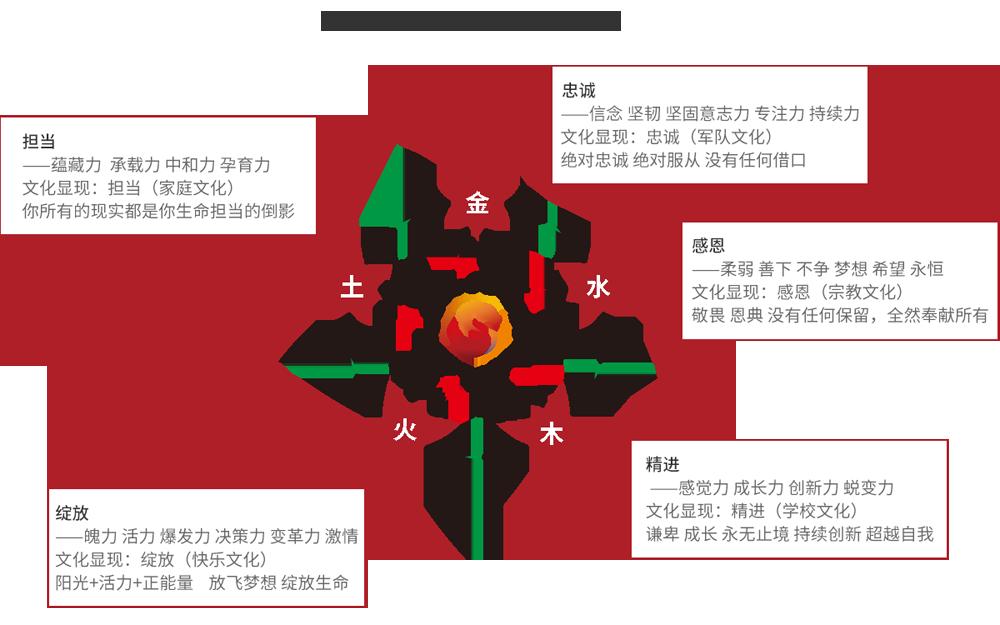 华一世纪核心价值观之五行显化